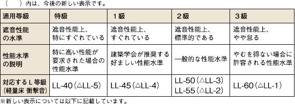適用等級とL等級